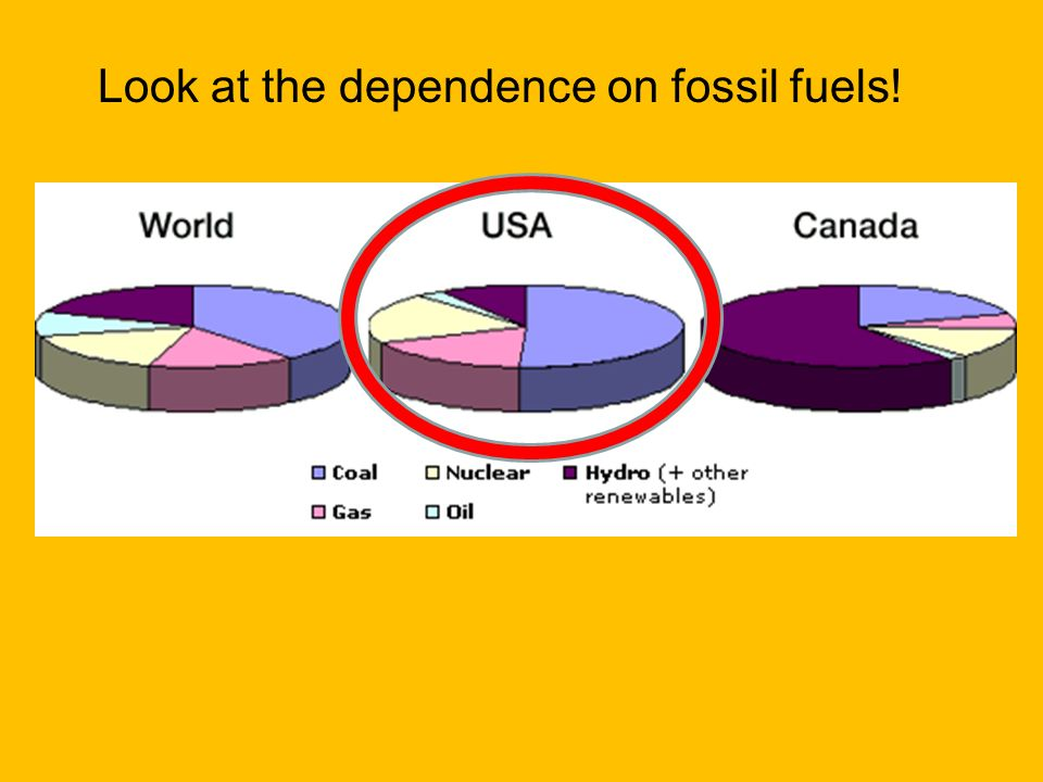 Look at the dependence on fossil fuels!