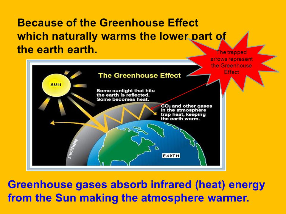 The trapped arrows represent the Greenhouse Effect