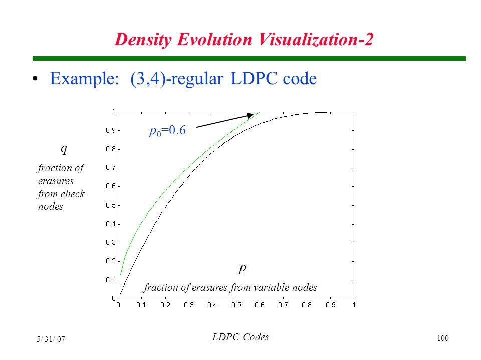 Density Evolution Visualization-2
