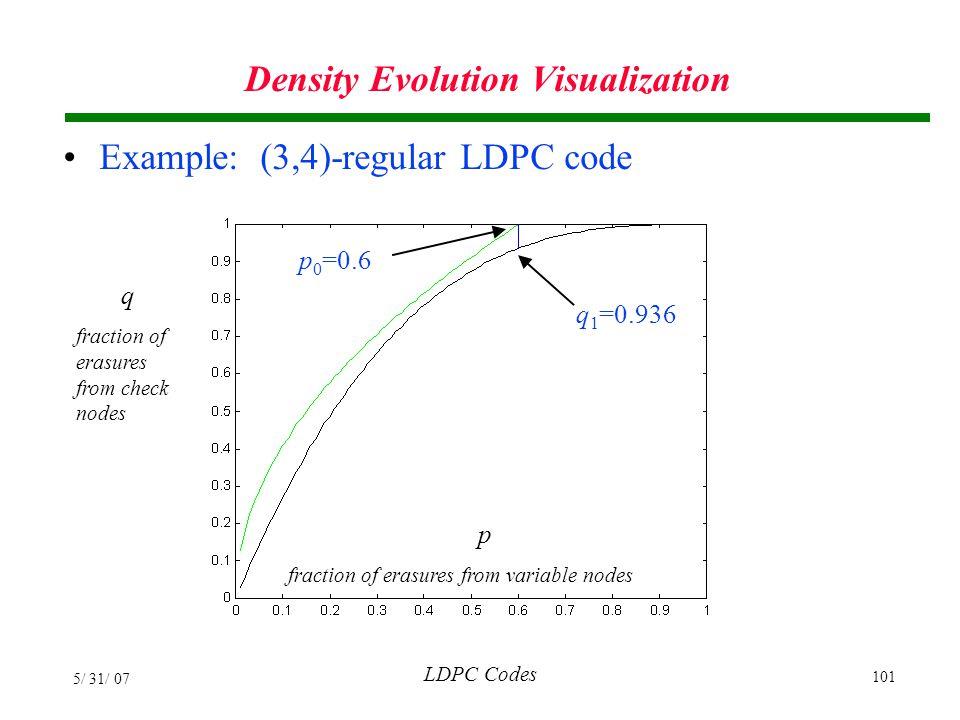 Density Evolution Visualization
