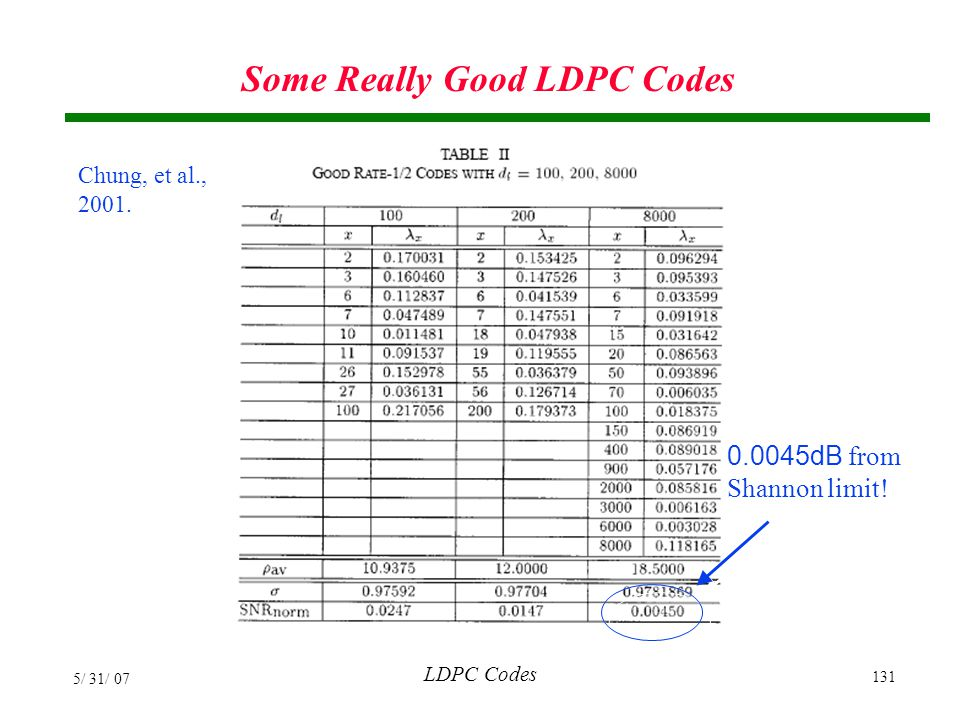 Some Really Good LDPC Codes