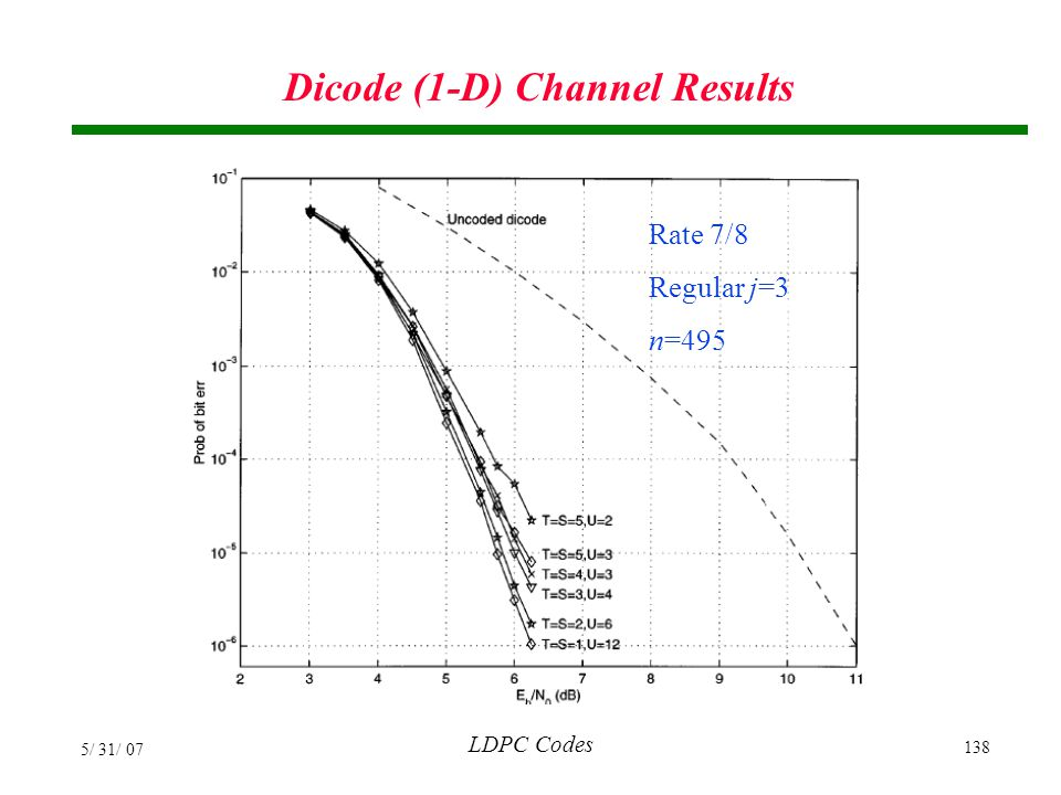 Dicode (1-D) Channel Results