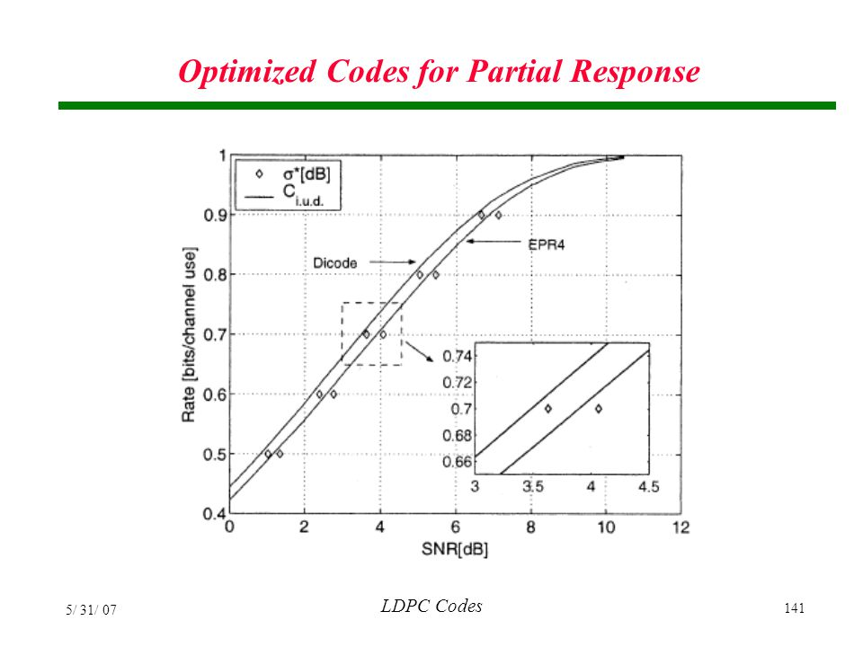 Optimized Codes for Partial Response