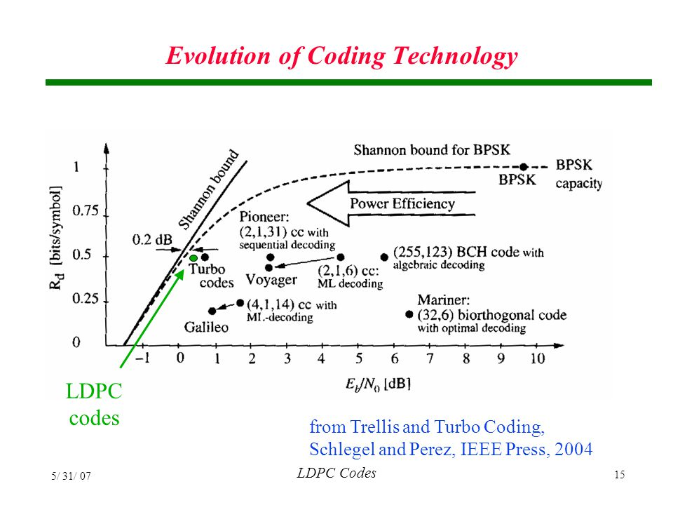 Evolution of Coding Technology