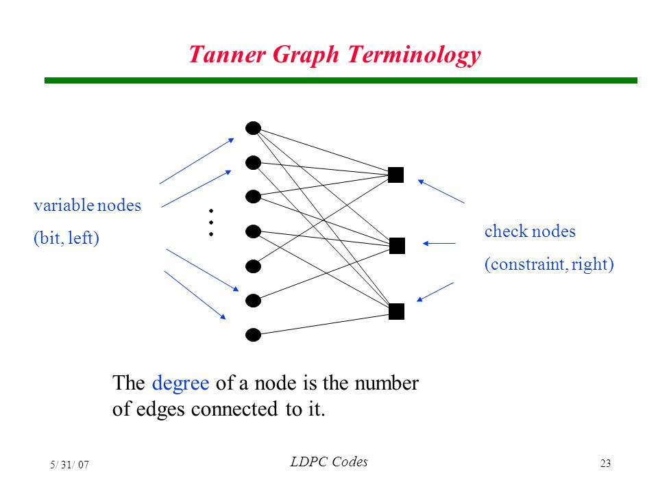 Tanner Graph Terminology