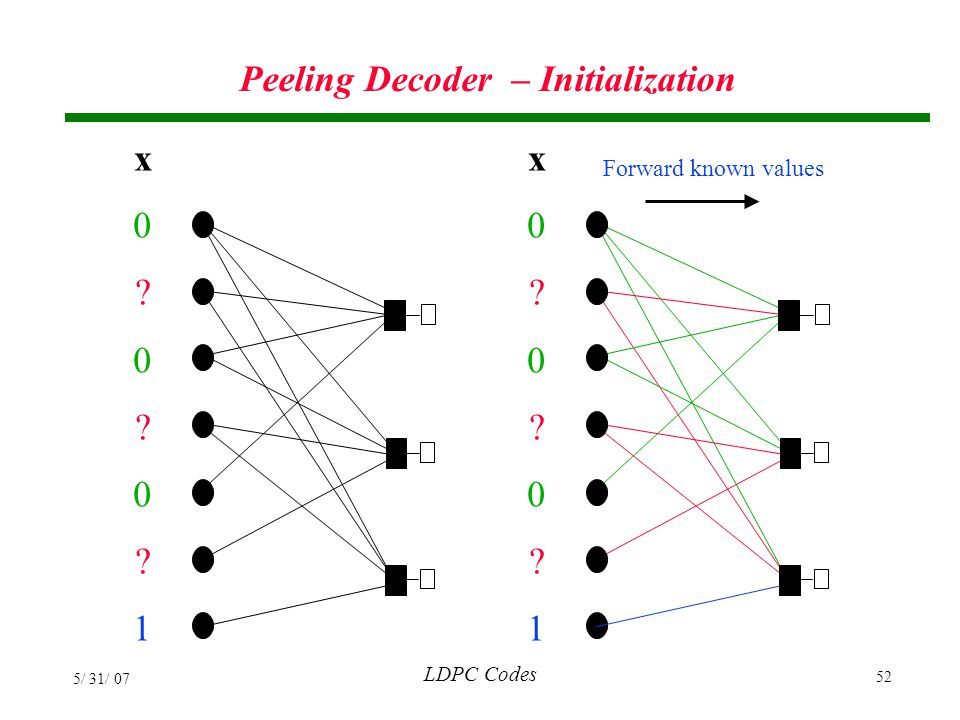 Peeling Decoder – Initialization