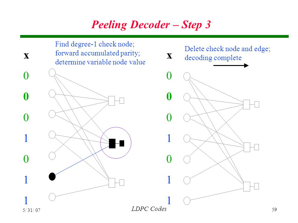 Peeling Decoder – Step 3 x 1 x 1