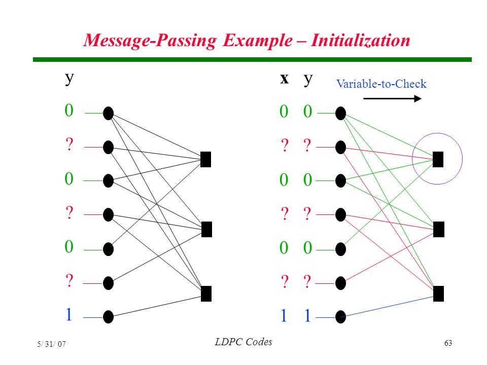 Message-Passing Example – Initialization