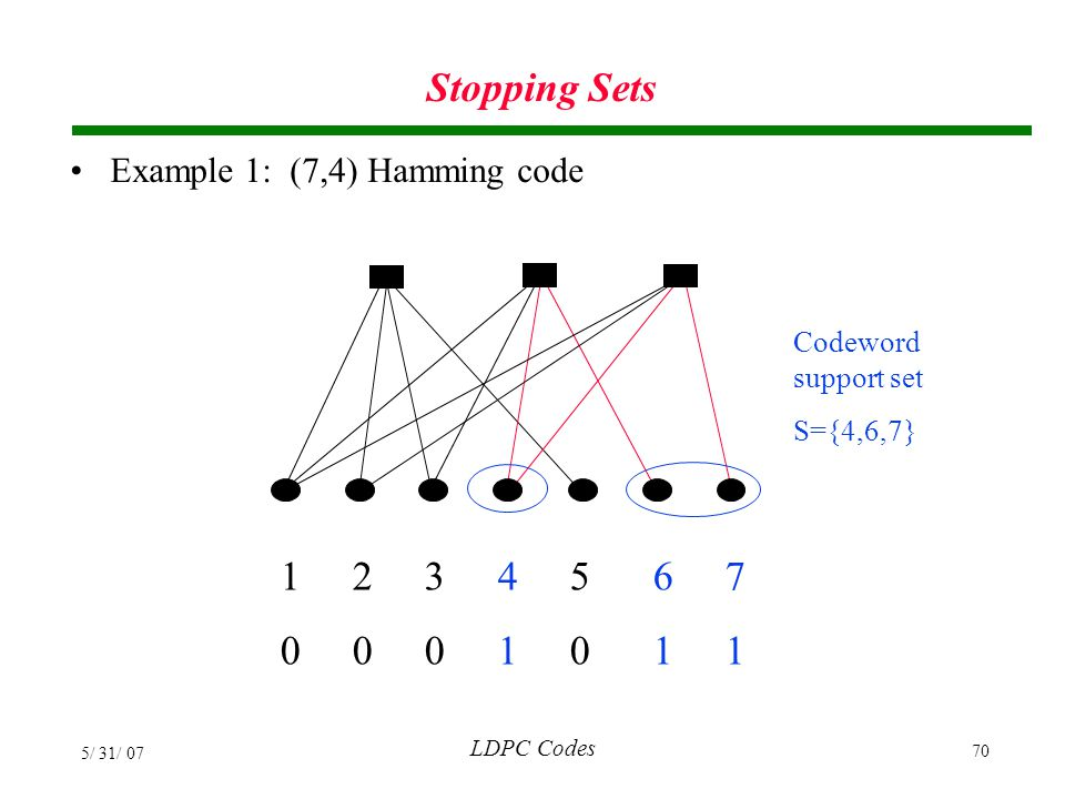 Stopping Sets Example 1: (7,4) Hamming code. Codeword support set. S={4,6,7} 1 2 3 4 5 6 7.
