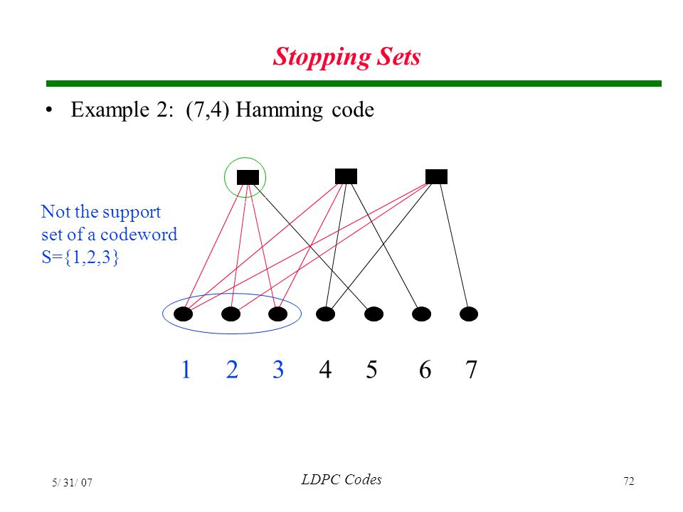 Stopping Sets 1 2 3 4 5 6 7 Example 2: (7,4) Hamming code