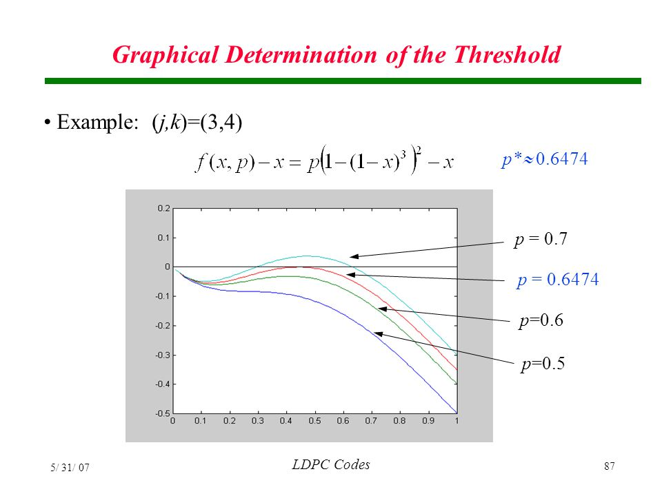 Graphical Determination of the Threshold