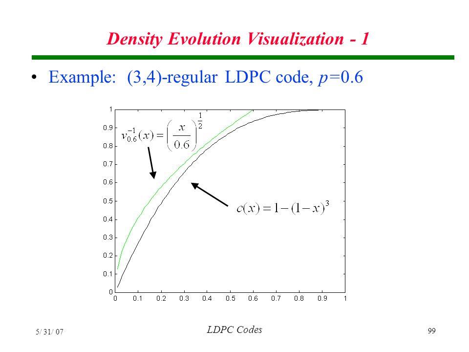 Density Evolution Visualization - 1
