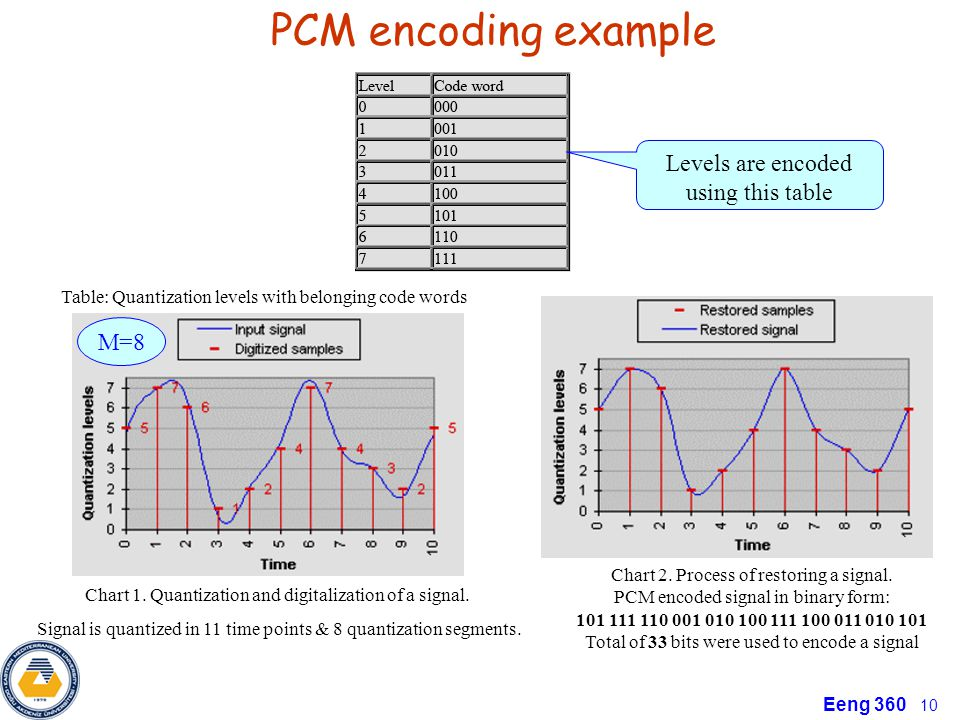 PCM encoding example Levels are encoded using this table M=8