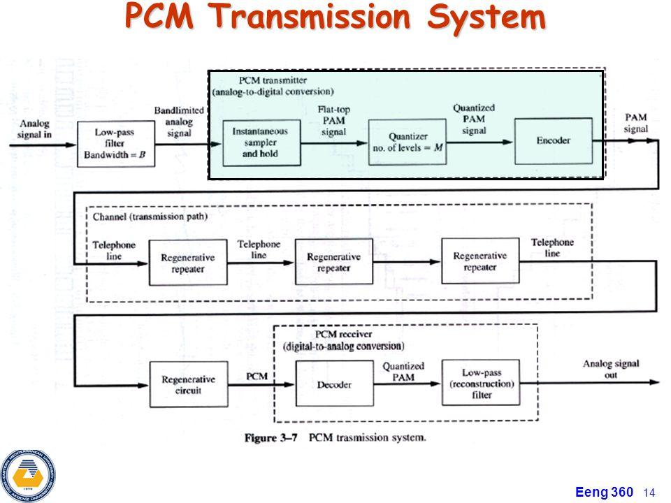 PCM Transmission System