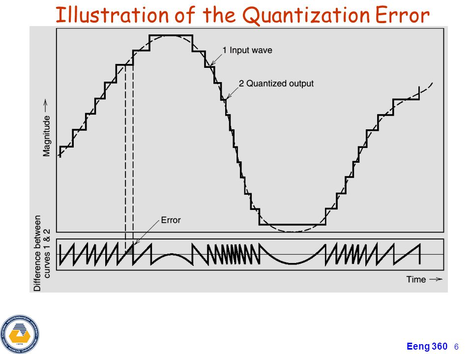 Illustration of the Quantization Error