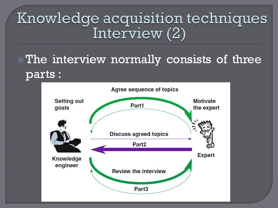 Knowledge acquisition techniques Interview (2)