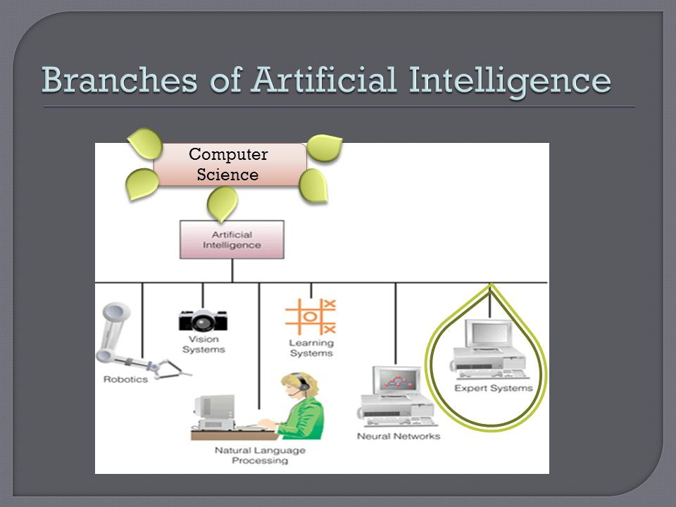 Branches of Artificial Intelligence