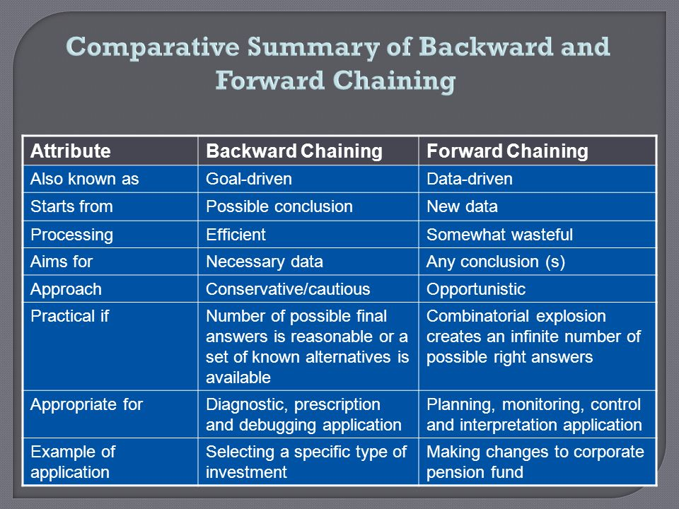 Comparative Summary of Backward and Forward Chaining