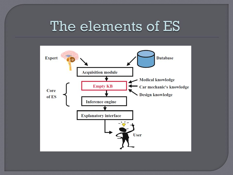 The elements of ES