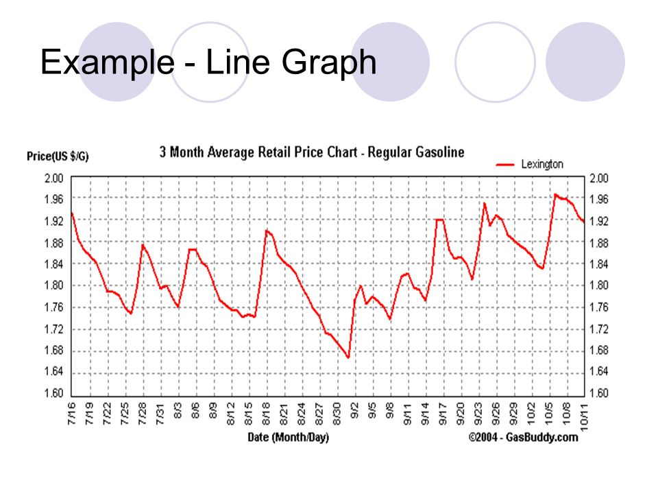 Example - Line Graph