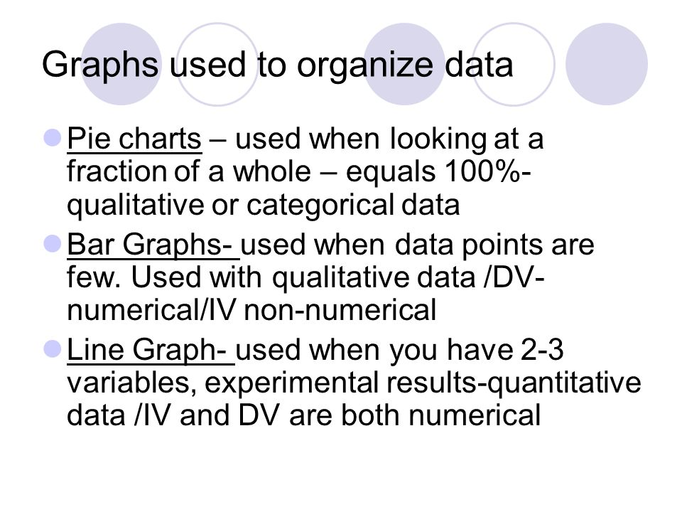 Graphs used to organize data