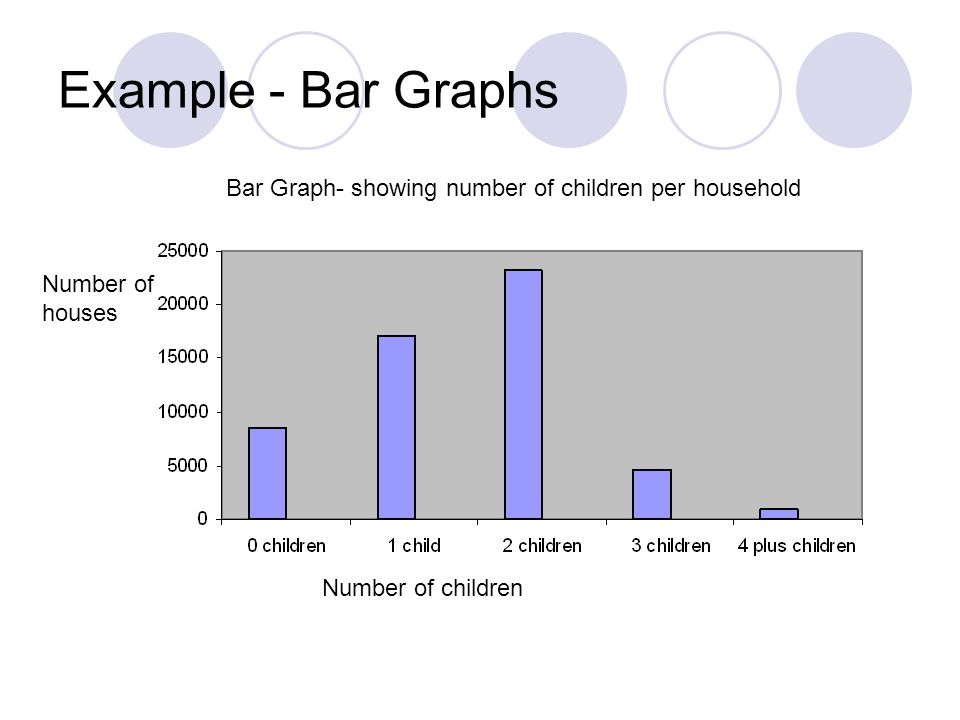 Example - Bar Graphs Bar Graph- showing number of children per household.