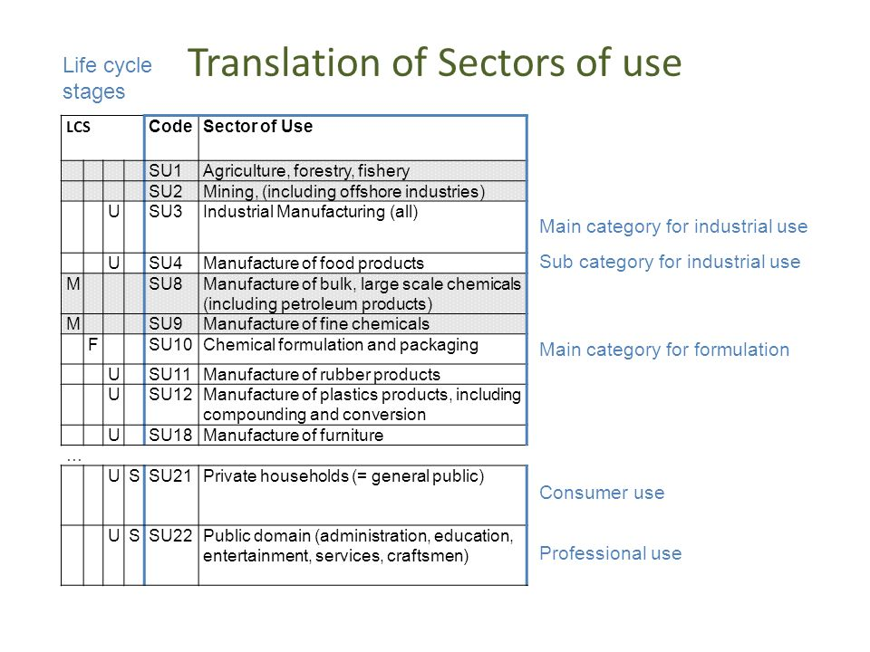 Translation of Sectors of use