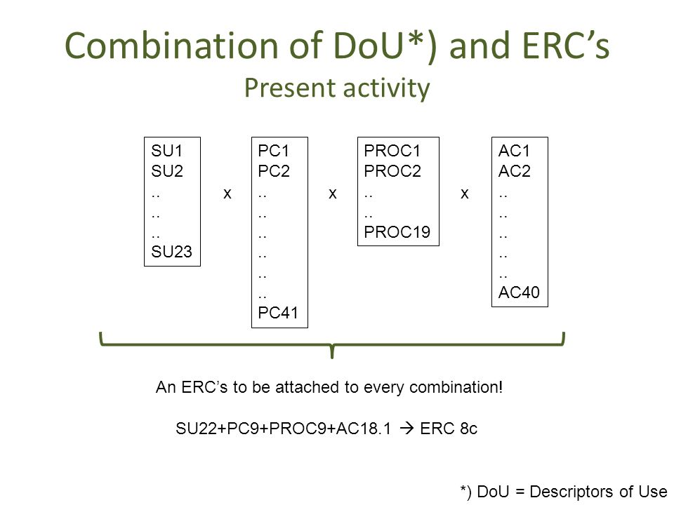 Combination of DoU*) and ERC's Present activity