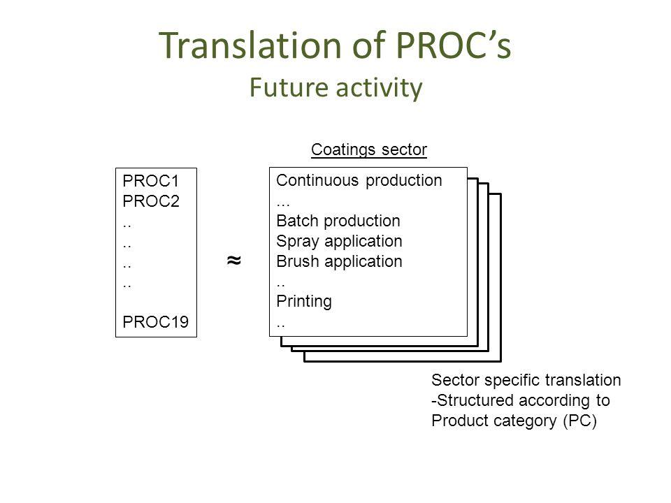Translation of PROC's Future activity