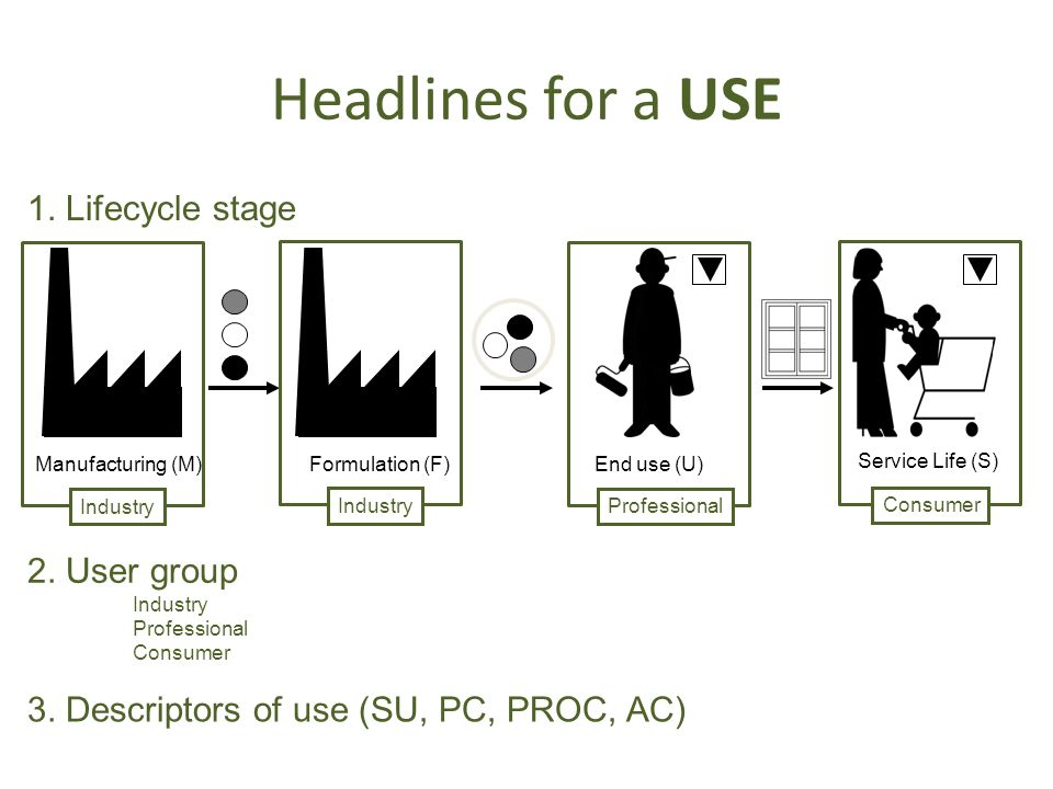Headlines for a USE 1. Lifecycle stage 2. User group
