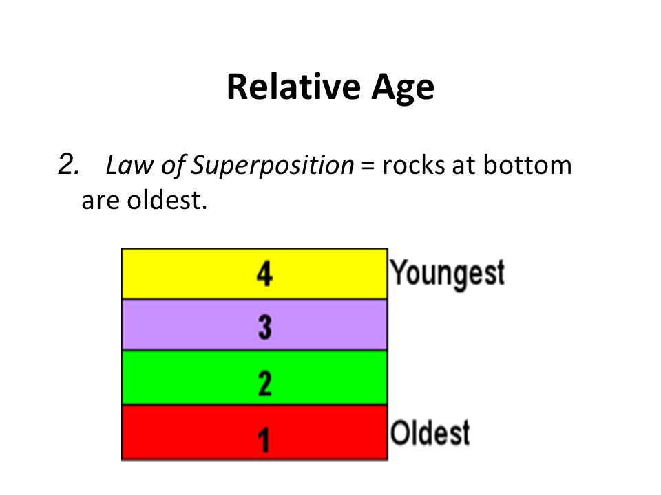 Relative Age 2. Law of Superposition = rocks at bottom are oldest.