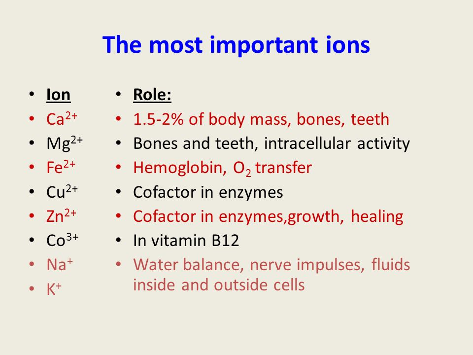 The most important ions