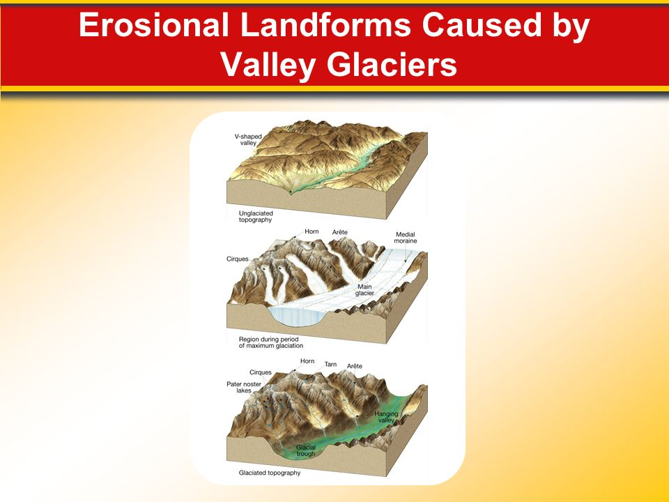 Erosional Landforms Caused by Valley Glaciers