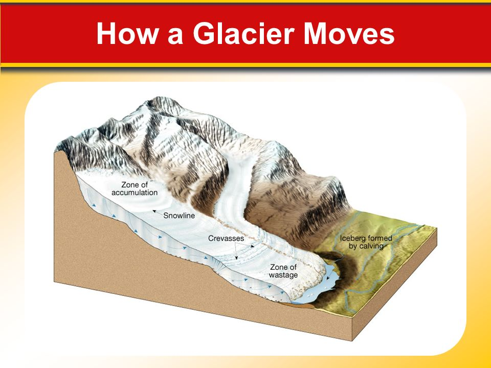 How a Glacier Moves