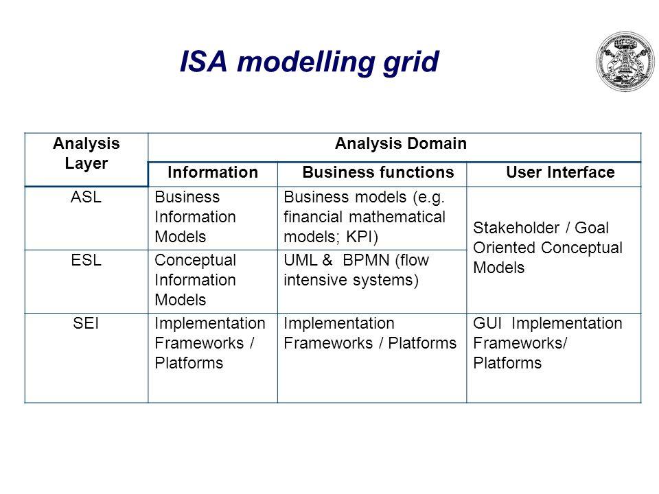 ISA modelling grid Analysis Layer Analysis Domain Information