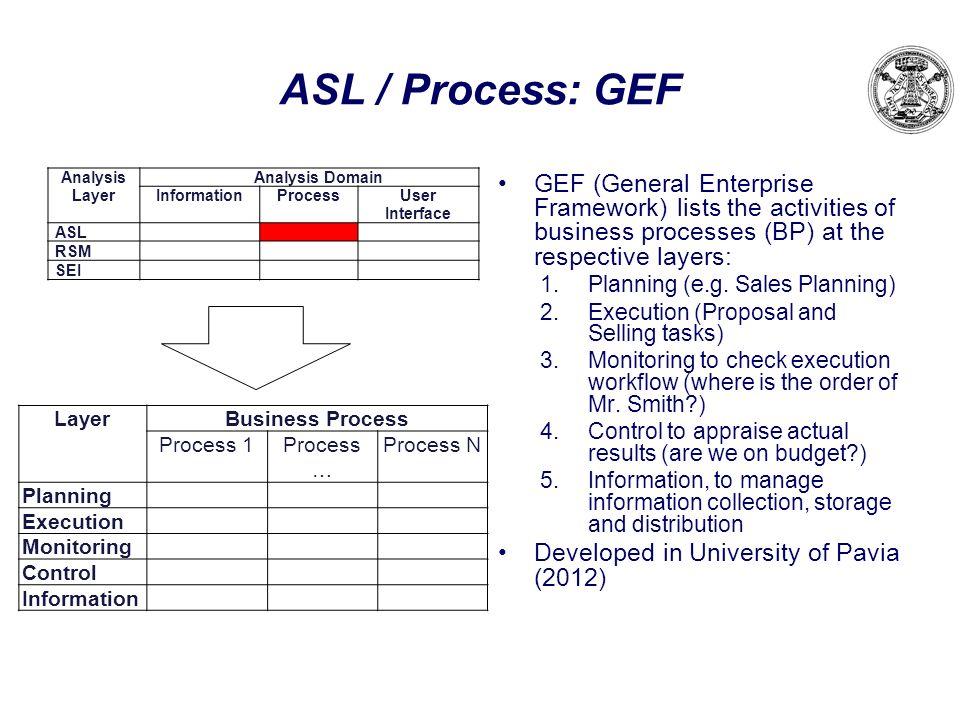 ASL / Process: GEF Analysis Layer. Analysis Domain. Information. Process. User Interface. ASL.
