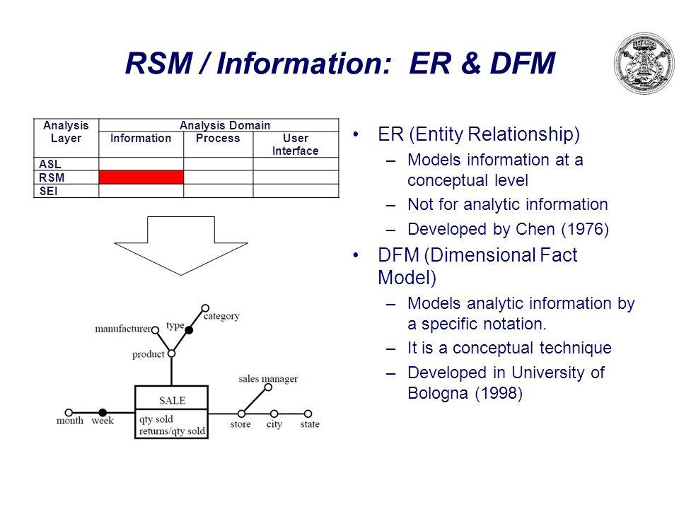 RSM / Information: ER & DFM