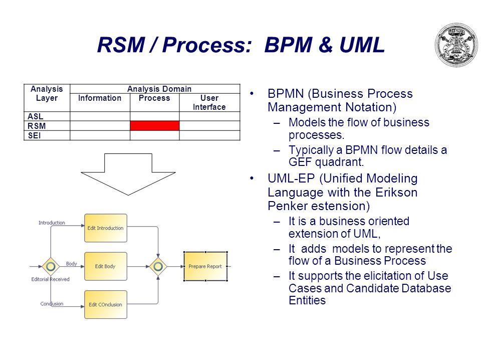 RSM / Process: BPM & UML BPMN (Business Process Management Notation)