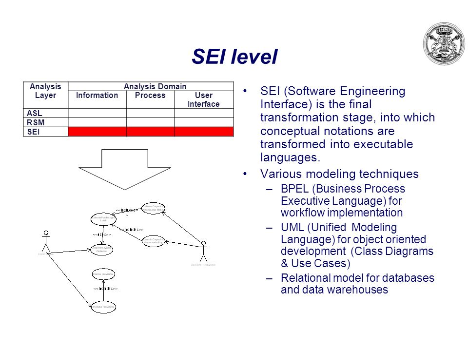 SEI level Analysis Layer. Analysis Domain. Information. Process. User Interface. ASL. RSM. SEI.