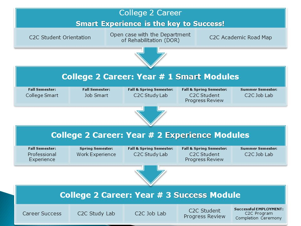 College 2 Career: Year # 1 Smart Modules