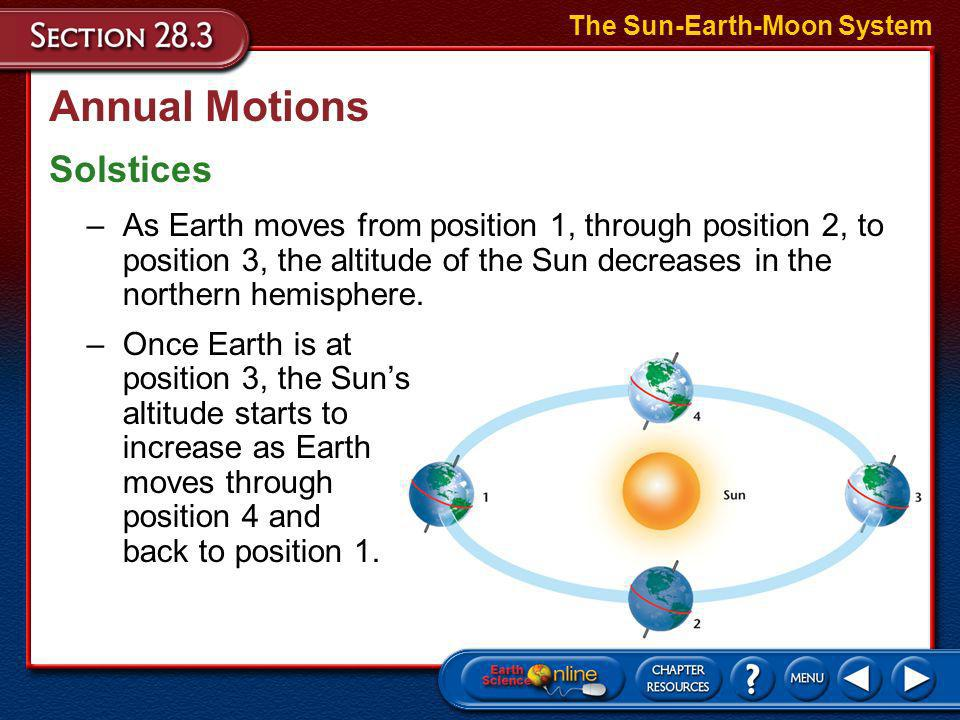 Annual Motions Solstices