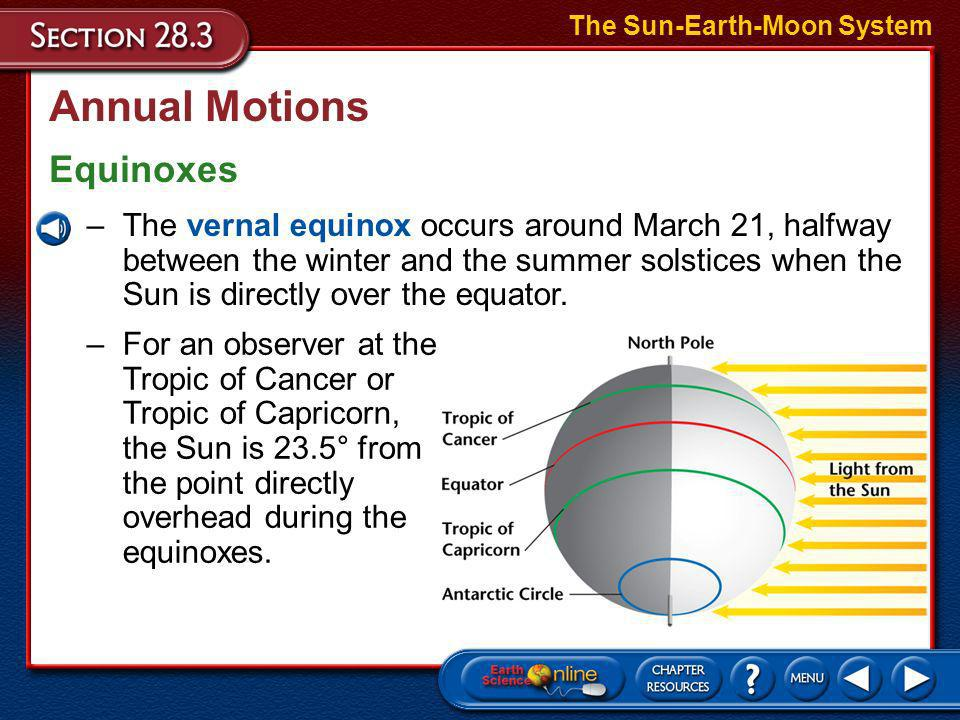 Annual Motions Equinoxes