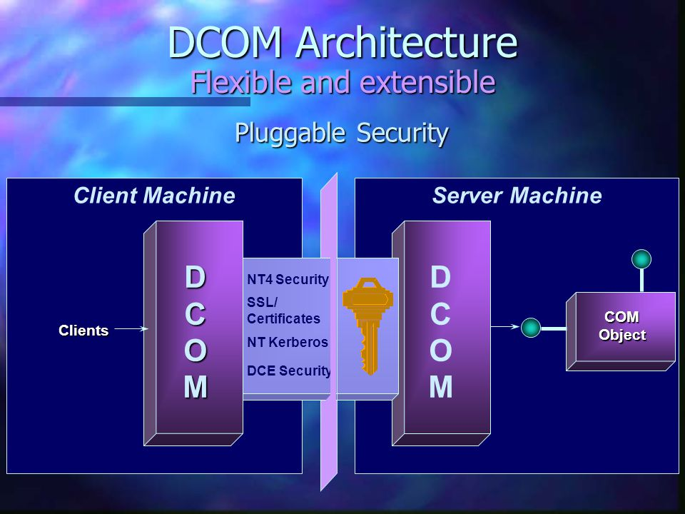 DCOM Architecture Flexible and extensible