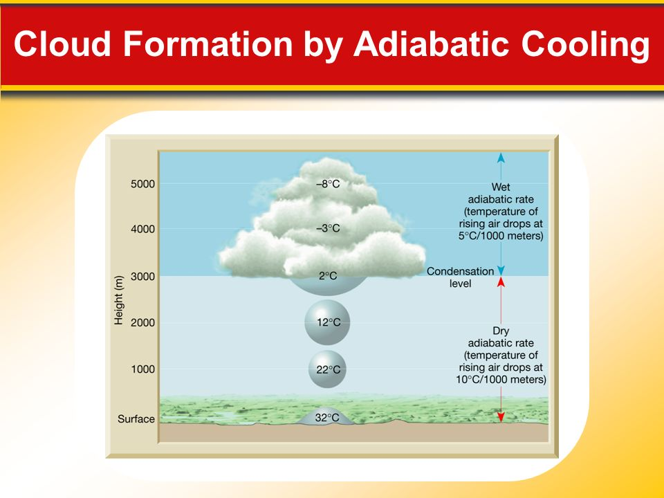 Cloud Formation by Adiabatic Cooling