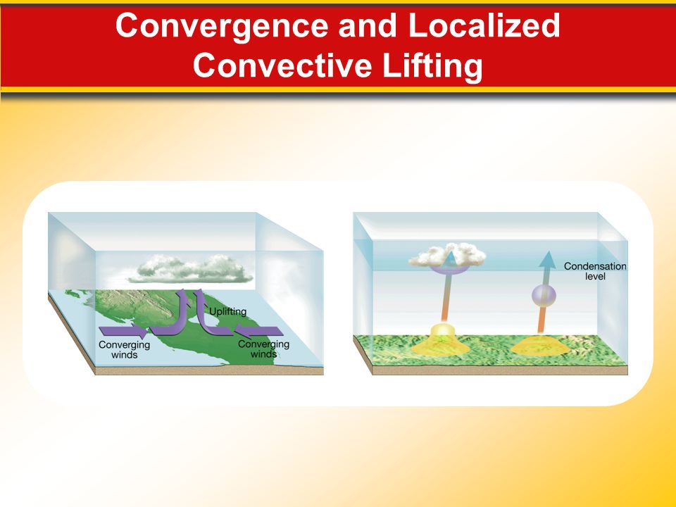 Convergence and Localized Convective Lifting