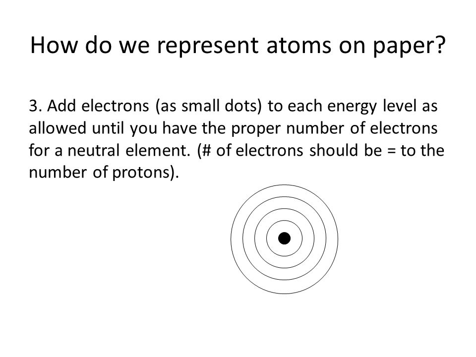How do we represent atoms on paper