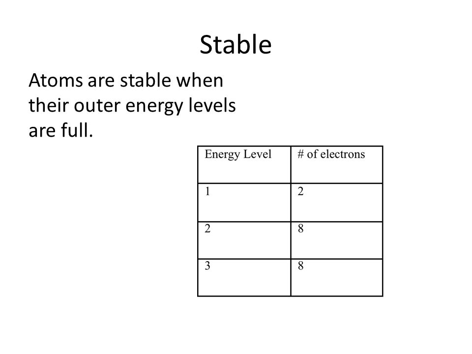 Stable Atoms are stable when their outer energy levels are full.