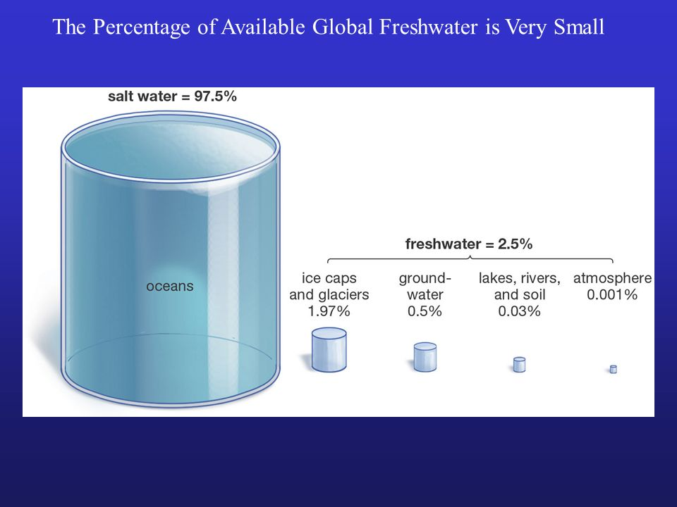 The Percentage of Available Global Freshwater is Very Small