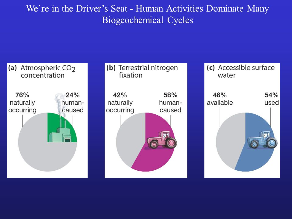 We're in the Driver's Seat - Human Activities Dominate Many Biogeochemical Cycles
