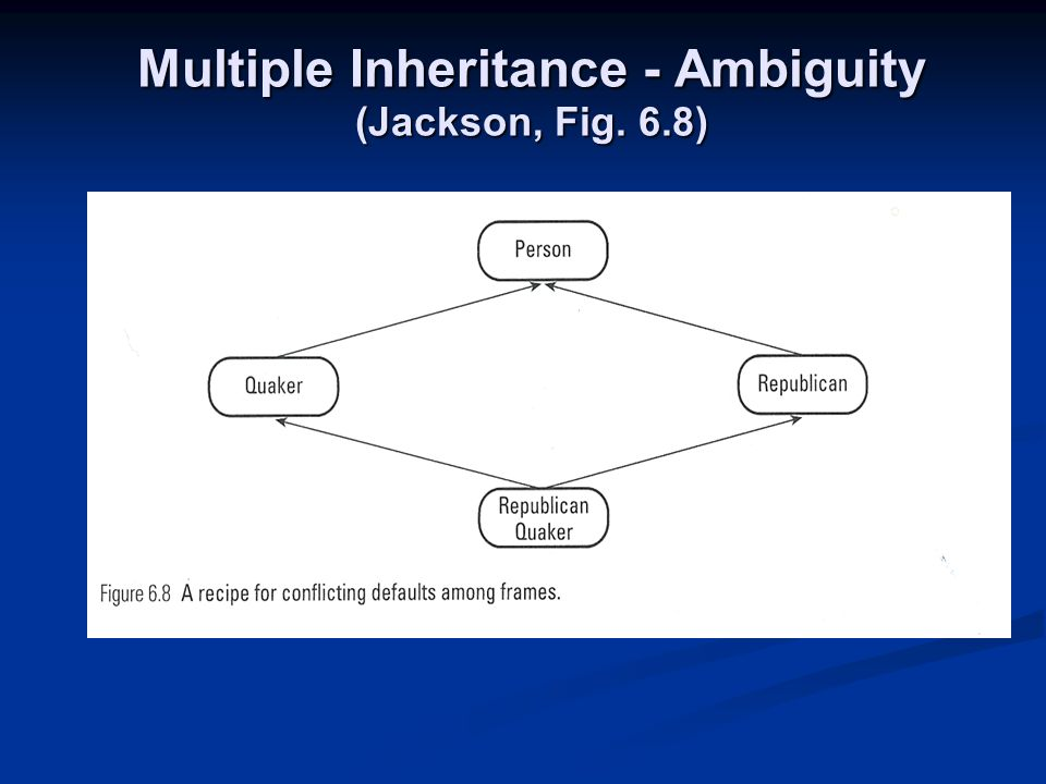 Multiple Inheritance - Ambiguity (Jackson, Fig. 6.8)